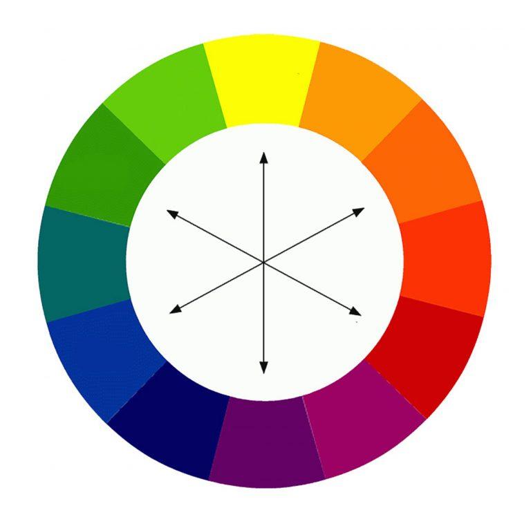 cerc cromatic teoria culorilor
